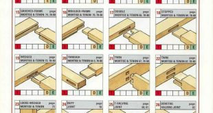 Selecting the right joint: frames & tables - #frames #joint #Selecting #Tables #...
